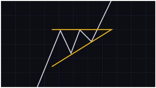 الگوی مثلث صعودی (Ascending triangle) | همتاپی