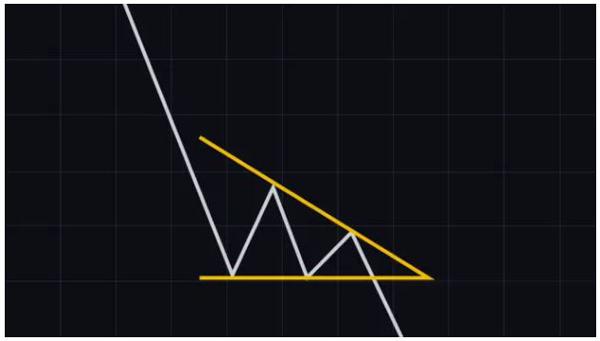 الگوی مثلث نزولی (Descending triangle) | همتاپی