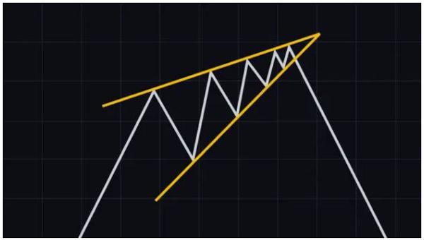 الگوی گوهی صعودی (Rising wedge) | همتاپی