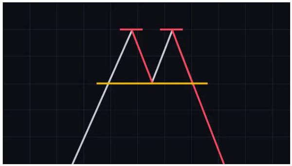 الگوی دوقلو سقف (Double top) | همتاپی