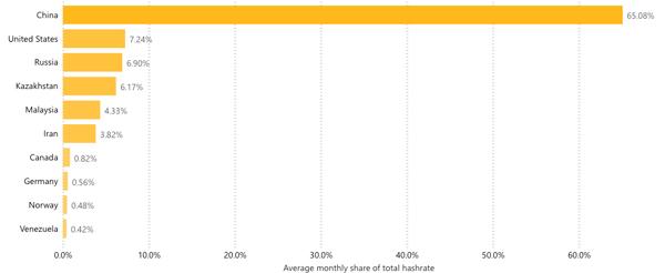 نمودار نرخ هش بیت کوین در کشورهای مختلف