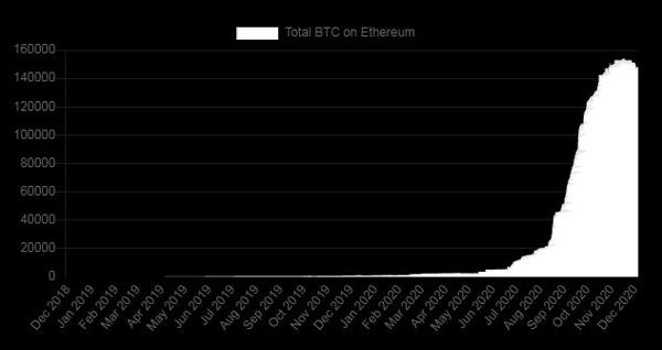 نمودار رشد توکنهای بیت کوین بر بستر اتریوم.   همتاپی