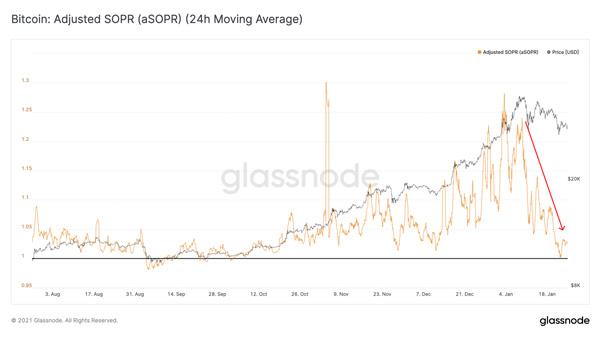 نمودار SOPR بیت کوین | همتاپی