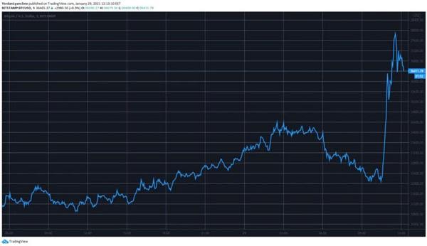 قیمت بیت کوین به دنبال حمایت ایلان ماسک به 38 هزار دلار رسید | همتاپی