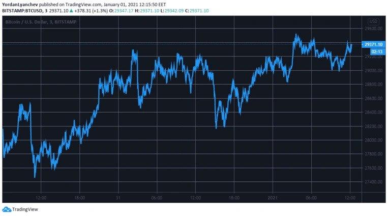 نمودار قیمت بیتکوین به دلار | همتاپی