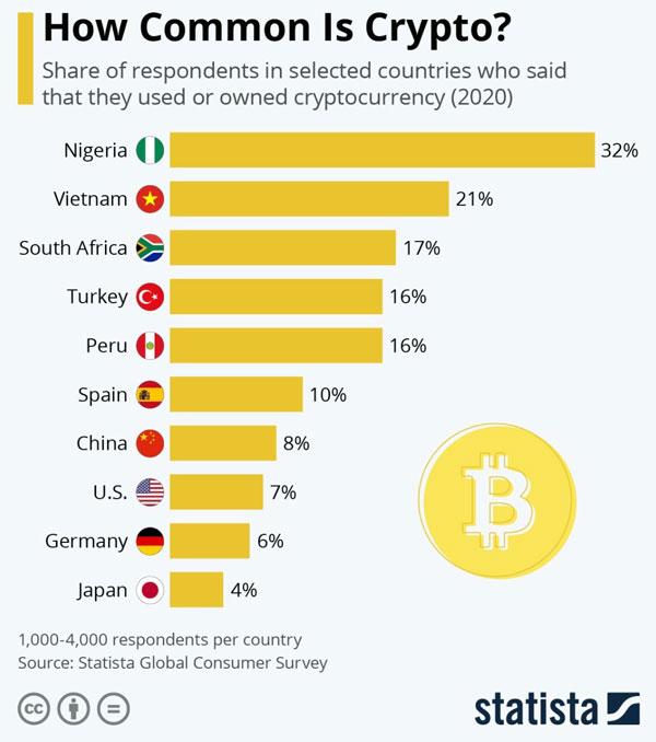 درصد تعداد افرادی که از بیت کوین استفاده میکنند | همتاپی