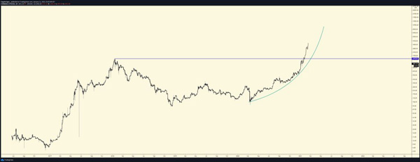 تحلیل نمودار قیمت اتریوم