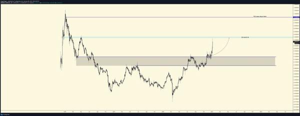 نمودار تحلیل قیمت کاردانو