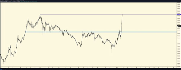 نمودار تحلیل قیمت سولانا