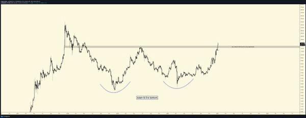 نمودار تحلیل قیمت لایت کوین