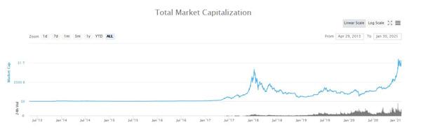 نمودار ارزش کل بازار رمزارزها از ابتدا تا سال 2021 | همتاپی