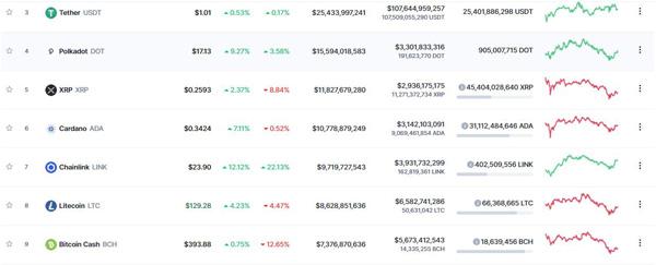 نمودار حجم معاملات رمزارزها | همتاپی