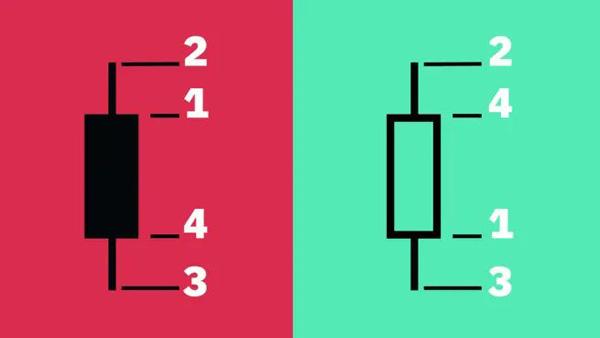 نمودارهای شمعی چگونه کار میکنند؟ | همتاپی