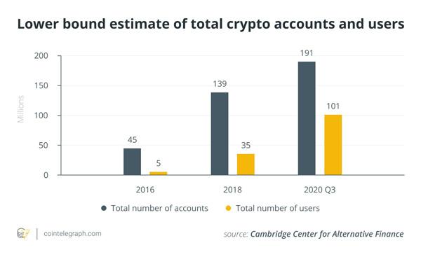 نمودار تعداد کاربران و حسابهای رمزارزی در سالهای مختلف | همتاپی