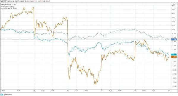نمودار شاخصهای S&P 500 و NASDAQ 100