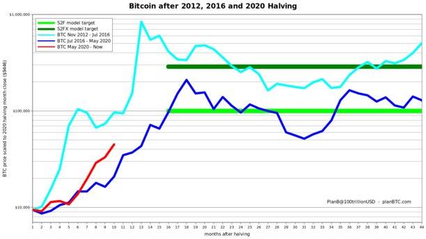 عملکرد قیمت بیت کوین در سالهای 2013، 2017 و 2020 | همتاپی