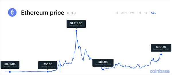 مودار تاریخچه قیمت اتریوم