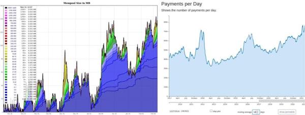 88 درصد معاملات بیت کوین، هزینه تراکنش بالایی دارند   همتاپی