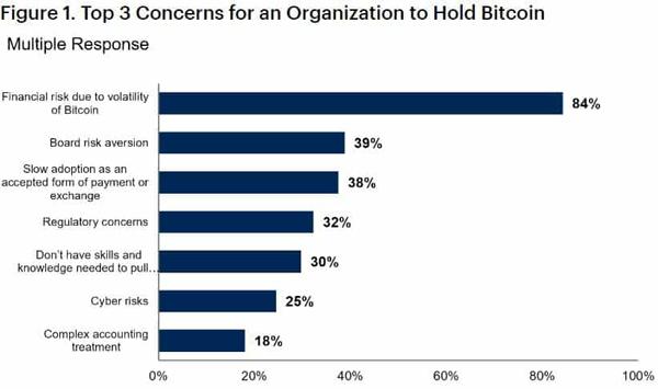 نمودار نگرانیهای اصلی شرکتها برای خرید و نگهداری بیت کوین