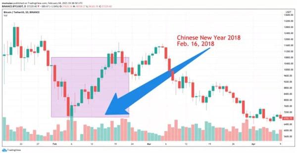 نمودار بیت کوین/ تتر در ایام سال جدید چینی در سال 2018