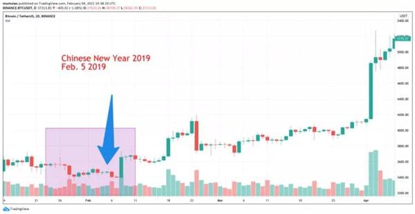 نمودار بیت کوین/ تتر در ایام سال جدید چینی در سال 2019