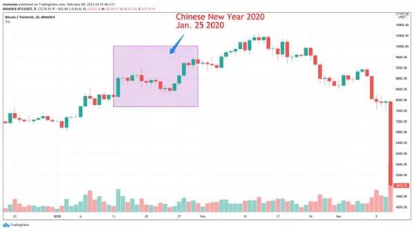 نمودار بیت کوین/ تتر در ایام سال جدید چینی در سال 2020