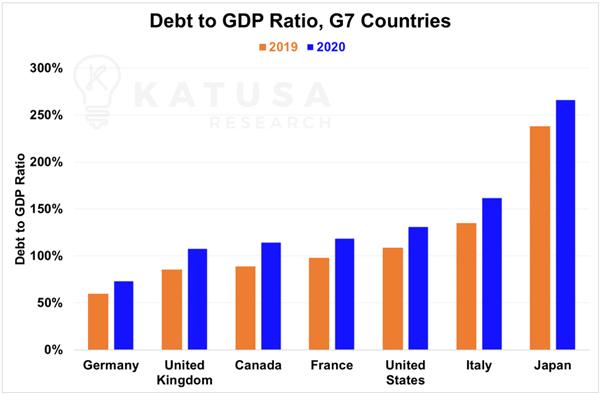 نمودار نسبت بدهی به تولید ناخالص داخلی در کشورهای G7 در سالهای 2019 و 2020
