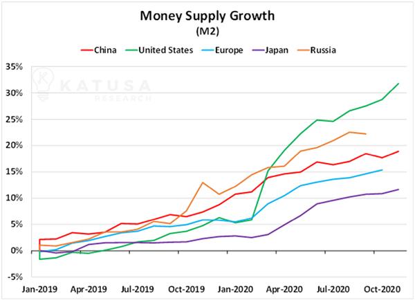رشد عرضه پول در کشورهای مختلف