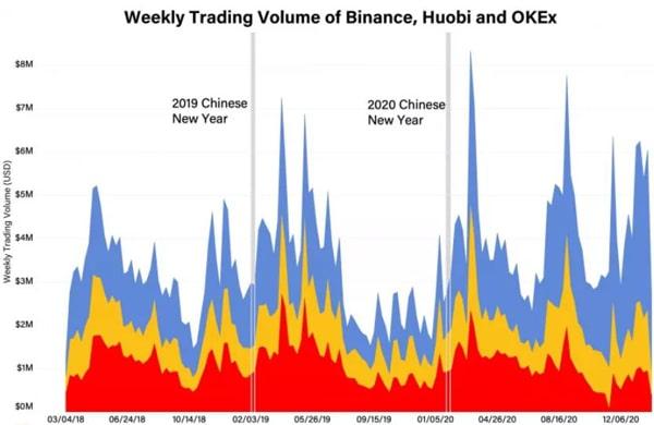 نمودار حجم معاملات هفتگی در صرافیهای بایننس، هوبی و اوکیاکس