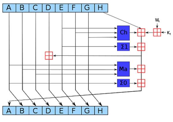 در دور اول الگوریتم SHA-256 هشت بلاک ورودی از A تا H آمده است. در مراحل بعدی پردازش انجام میشود و در نهایت بلاکهای جدید آمده است.| همتاپی