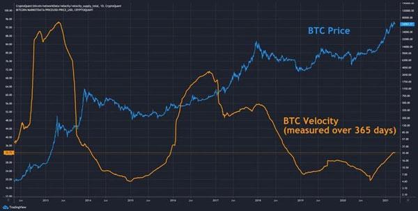 نمودار قیمت بیت کوین و سرعت بیت کوین