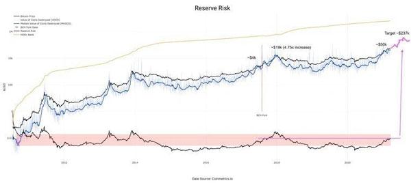 شاخص ریسک به ذخیره بیت کوین