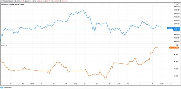 بیت کوین (رنگ آبی) در مقابل DXY (رنگ نارنجی) | همتاپی