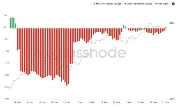 نمودار تغییرات موقعیت ماینرها و قیمت بیت کوین | همتاپی
