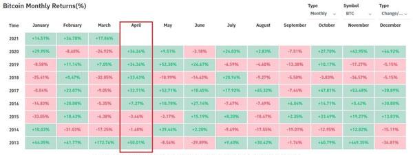جدول بازدهی ماهانه بیت کوین | همتاپی