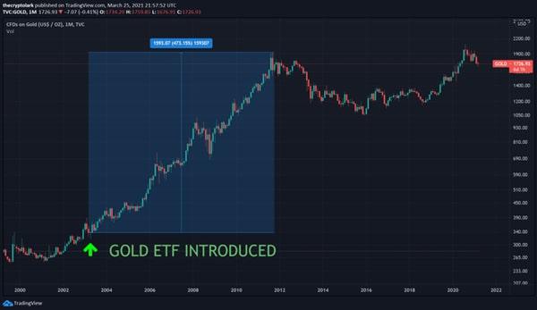معرفی ETF طلا در سال 2003