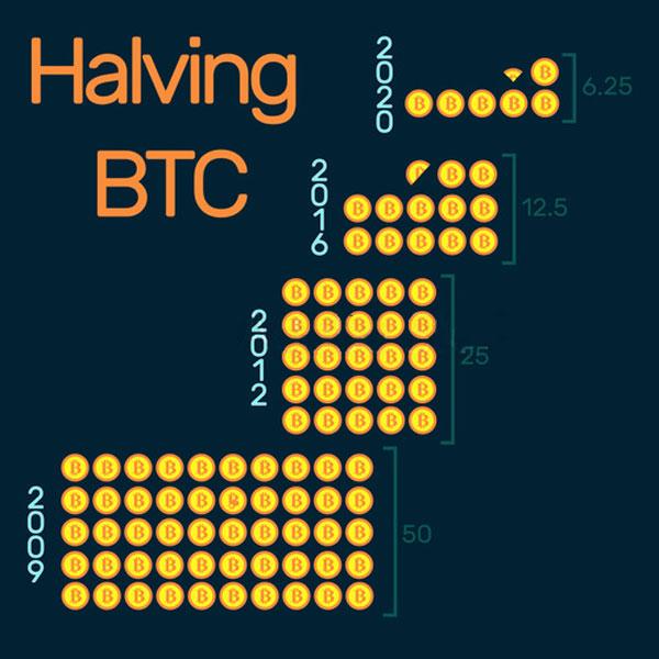 تقویم هاوینگ بیت کوین | همتاپی