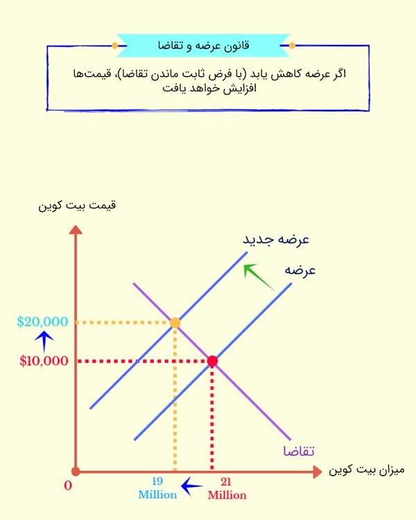 قوانین اصلی اقتصادی عرضه و تقاضا را در بازارهای مالی | همتاپی
