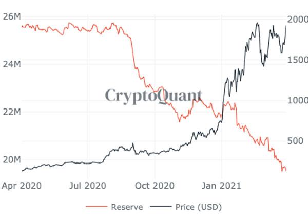 نمودار ذخایر و قیمت اتریوم | همتاپی