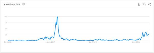 نمودار میزان جستجوی کلمه «آلت کوینها» | همتاپی