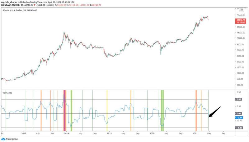 نمودار قیمت بیت کوین در برابر نوسانات قیمت   همتاپی