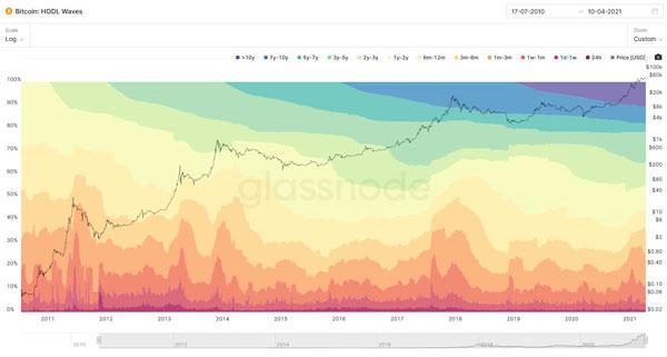 نمودار امواج هودل | همتاپی
