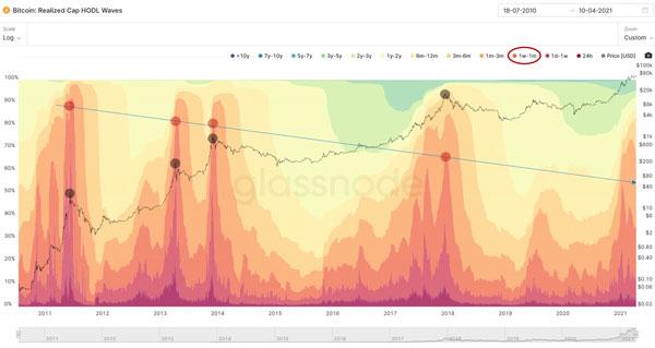 ارزش سرمایه امواج هودل | همتاپی