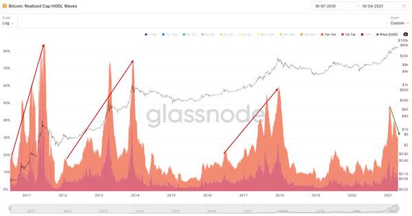 ارزش سرمایه امواج هودل در بازه زمانی 1 روز و 1 ماه | همتاپی
