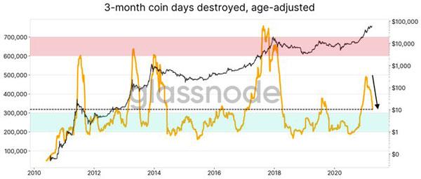 فعالیت فروش بیت کوین نسبت به دوره هولدینگ آن بسیار کم است | همتاپی