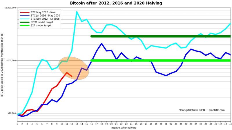نمودار: حرکت صعودی قیمت بیتکوین پس از هر هاوینگ (Halving) | همتاپی