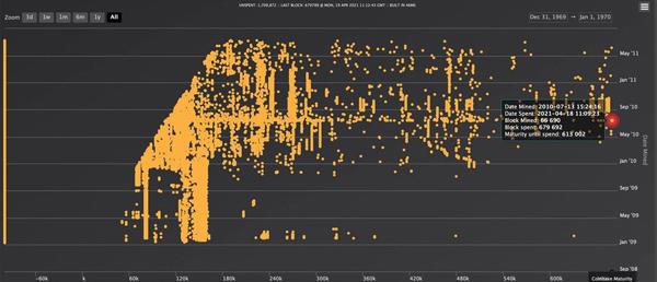 8.5 میلیون دلار بیتکوین پس از 10 سال در حالی خرج شدهاند که از سال 2010 راکد بودند | همتاپی