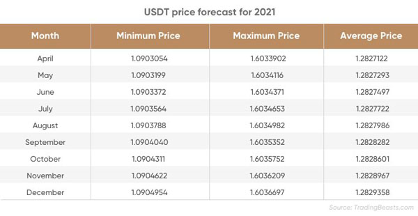 جدول پیش بینی قیمت تتر در سال 2021