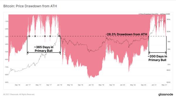 نمودار اصلاح قیمت بیت کوین نسبت به بیشترین قیمت ثبت شده   همتاپی