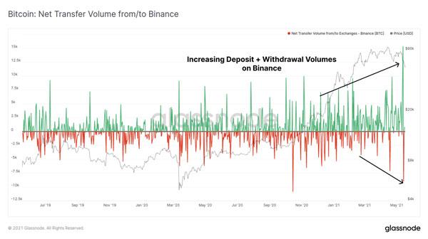 نمودار جریانات ورودی و خروجی صرافی بایننس   همتاپی
